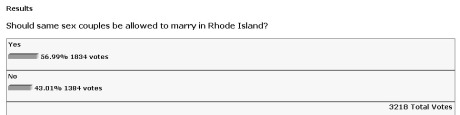 ProJo Marriage Equality Poll Results as of April 10, 2009