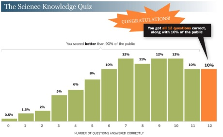 Pew Science Knowledge Test Results
